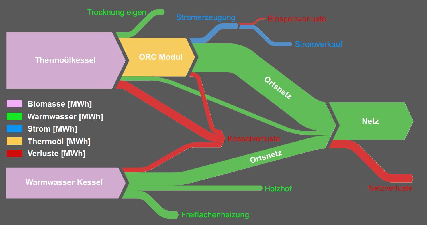 Sankey Diagramm EPROM Energiedatenmanagement