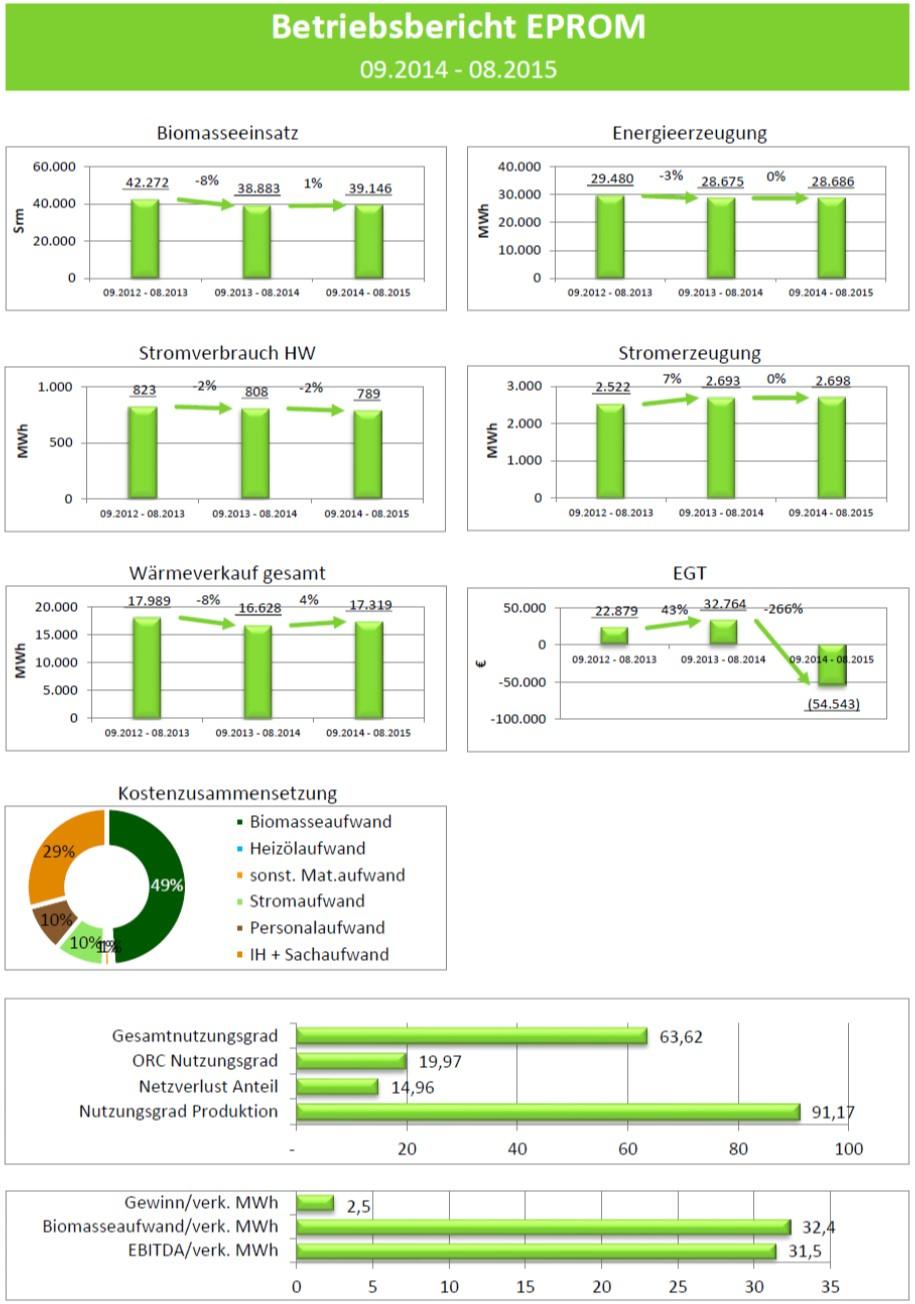 Betriebsbericht Deckblat EPROM Energiedatenmanagement