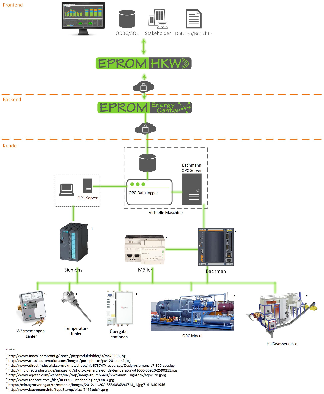 Datenerfassung EPROM bei Heizkraftwerk Grossarl