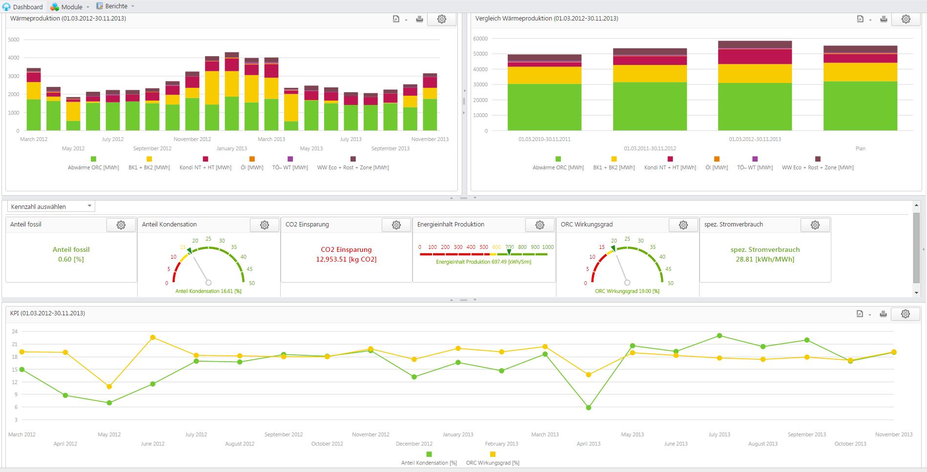 Dashboard Hauptmodule Energiedatenmanagement EPROM