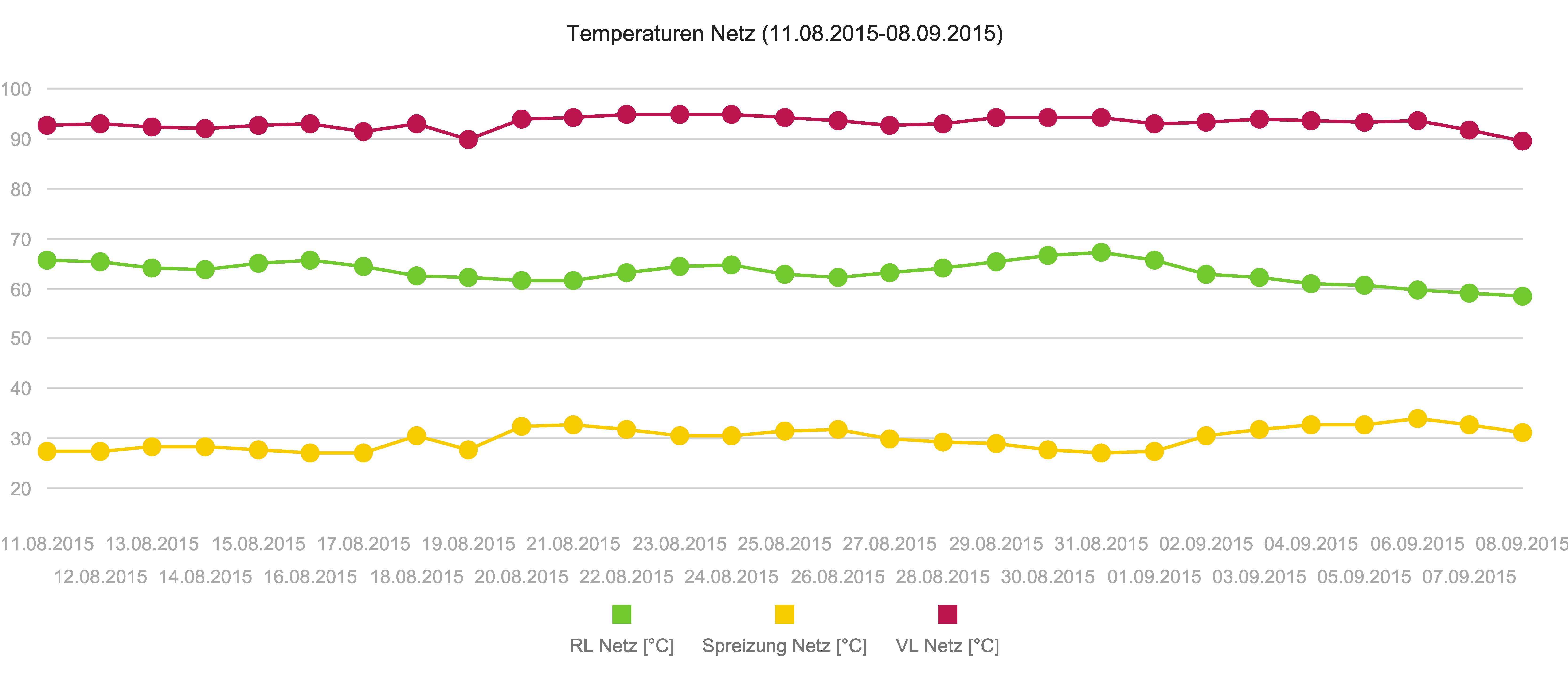 Temperaturen Vorlauf Rücklauf EPROM