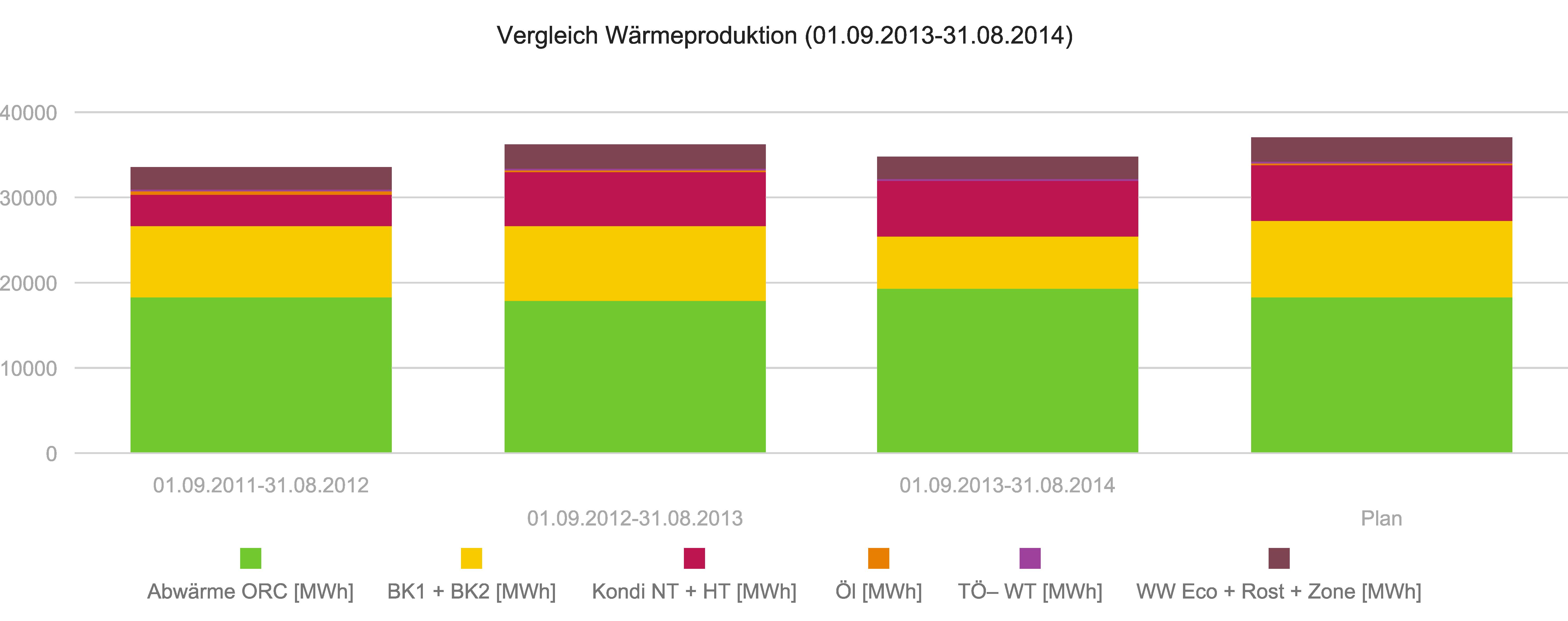 Vergleich_Visualisierungsvariablen
